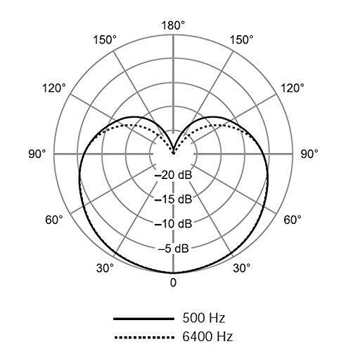 Microfon profesional cu fir Shure SV200-A, cardioid 3